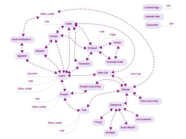 database schema mindmap